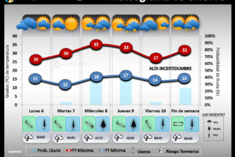 Predicción del tiempo en La Rioja del 6 al 12 de Julio´20
