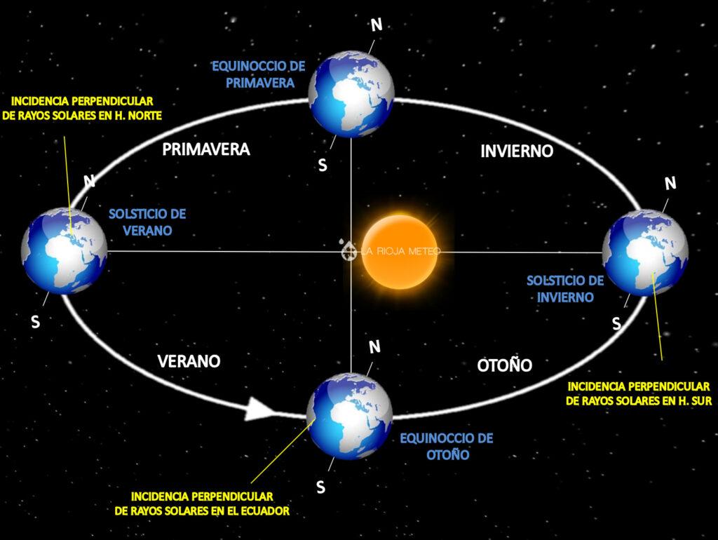 Equinoccios y solsticios del planeta Tierra por la diferente incidencia del Sol.