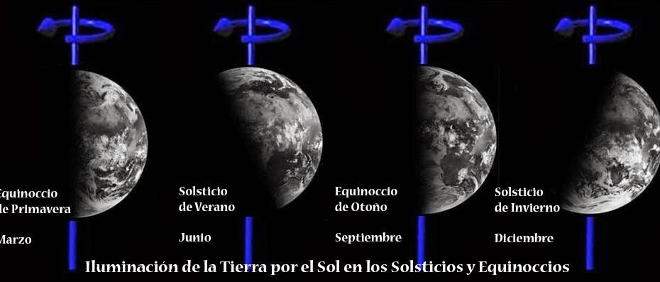 Iluminación de la Tierra en los solsticios y equinoccios