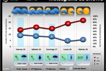 Predicción del tiempo en La Rioja del 25 al 27 de Septiembre 2020