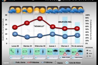 Predicción del tiempo en La Rioja del 28 Sep. al 4 de Octubre 2020