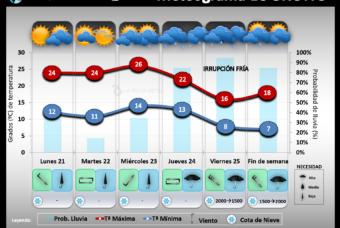 Predicción del tiempo en La Rioja del 21 al 27 de Septiembre 2020