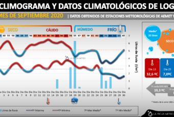 Septiembre 2020 en La Rioja: ligeramente más cálido y húmedo en el Oeste