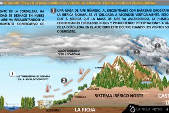 ¿Qué es el efecto foehn? Fenómeno con viento Sur en La Rioja
