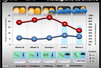 Predicción del tiempo en La Rioja del 30 de Octubre al 2 de Noviembre 2020