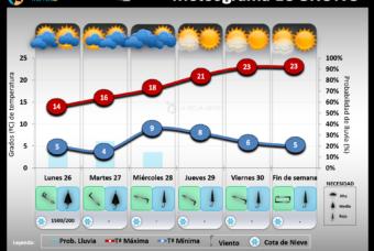 Predicción del tiempo en La Rioja del 26 al 31 de Octubre 2020