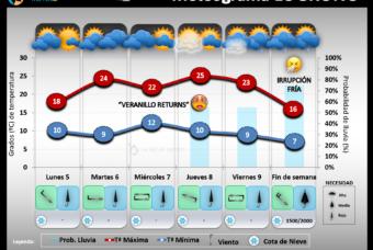 Predicción del tiempo en La Rioja del 5 al 11 de Octubre 2020