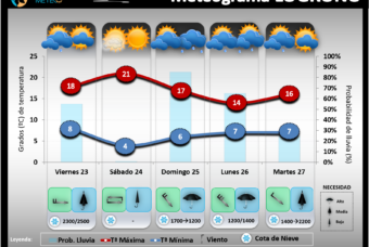 Predicción del tiempo en La Rioja del 23 al 25 de Octubre 2020