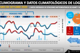 Octubre 2020 en La Rioja: más frío y seco