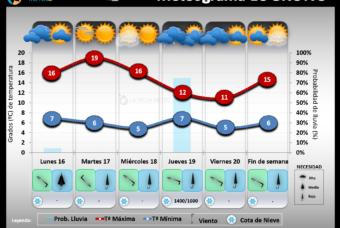 Predicción del tiempo en La Rioja del 16 al 22 de Noviembre 202