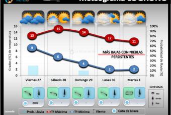 Predicción del tiempo en La Rioja del 27 al 30 de Noviembre 2020