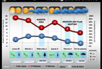 Predicción del tiempo en La Rioja del 30 al 6 de Diciembre 2020