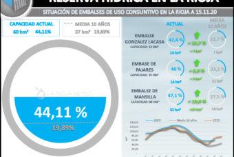 Los embalses riojanos al 44% de su capacidad