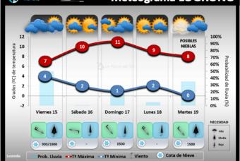 Predicción del tiempo en La Rioja del 15 al 19 de Enero 2021