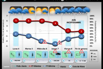 Predicción del tiempo en La Rioja del 4 al 10 de Enero 2021