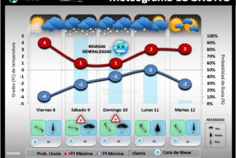 Temporal de nieve para el fin de semana del 8 al 10 de Enero en La Rioja
