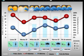 Predicción del tiempo en La Rioja del 18 al 24 de Enero 2021