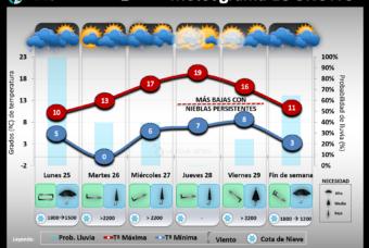 Predicción del tiempo en La Rioja del 25 al 31 de Enero 2021
