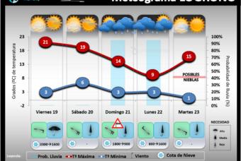 Predicción del tiempo en La Rioja del 19 al 21 de Febrero´21