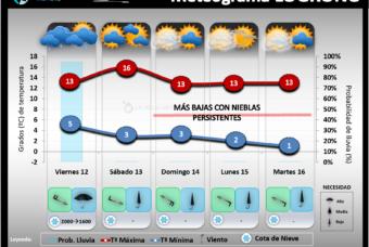 Predicción del tiempo en La Rioja del 12 al 14 de Febrero