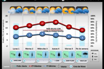 Predicción del tiempo en La Rioja del 1 al 7 de Marzo´21