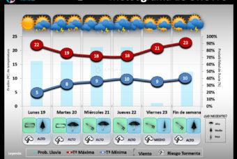 Predicción del tiempo en La Rioja del 19 al 25 de Abril 2021