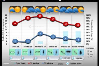 Predicción del tiempo en La Rioja del 12 al 18 de Abril´21