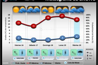 Predicción del tiempo en La Rioja del 16 al 18 de Abril 2021
