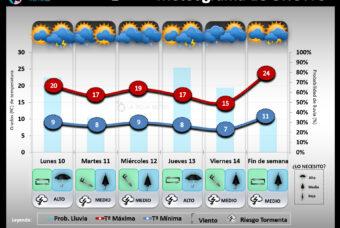 Predicción del tiempo en La Rioja del 10 al 16 de Mayo 2021