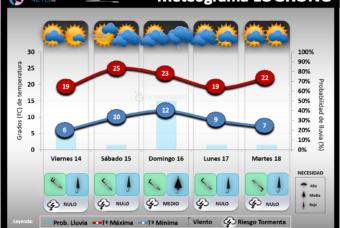 Predicción del tiempo en La Rioja del 14 al 18 de Mayo 2021