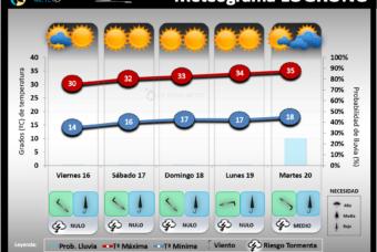 Predicción del tiempo en La Rioja del 16 al 20 de Julio 2021