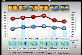 Predicción del tiempo en La Rioja del 19 al 25 de Julio 2021