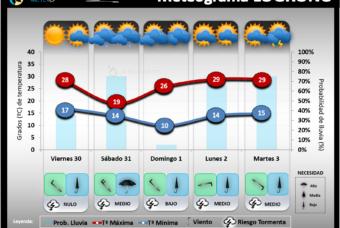 Predicción del tiempo en La Rioja del 30 al 3 de Agosto 2021