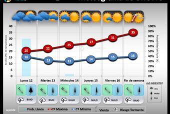 Predicción del tiempo en La Rioja del 12 al 18 de Julio 2021