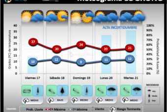 Predicción del tiempo en La Rioja del 17 al 21 de Septiembre 2021