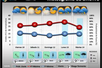 Predicción del tiempo en La Rioja del 10 al 14 de Septiembre 2021
