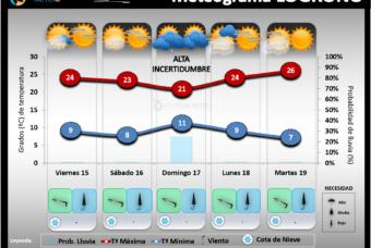 Predicción del tiempo en La Rioja del 15 al 19 de Octubre 2021