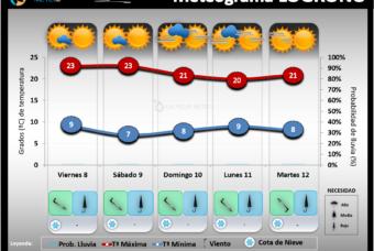 Predicción del tiempo en La Rioja del 8 al 12 de Octubre 2021